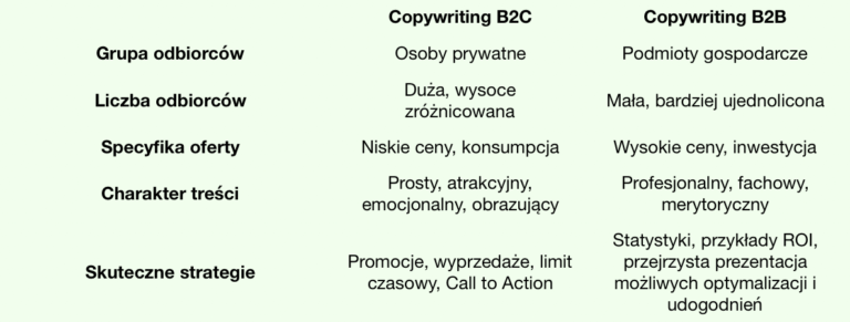Porównanie copywritingu B2C i B2B.